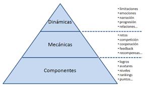 Pirámide de los Elementos de Gamificatión, de Kevin Werbach